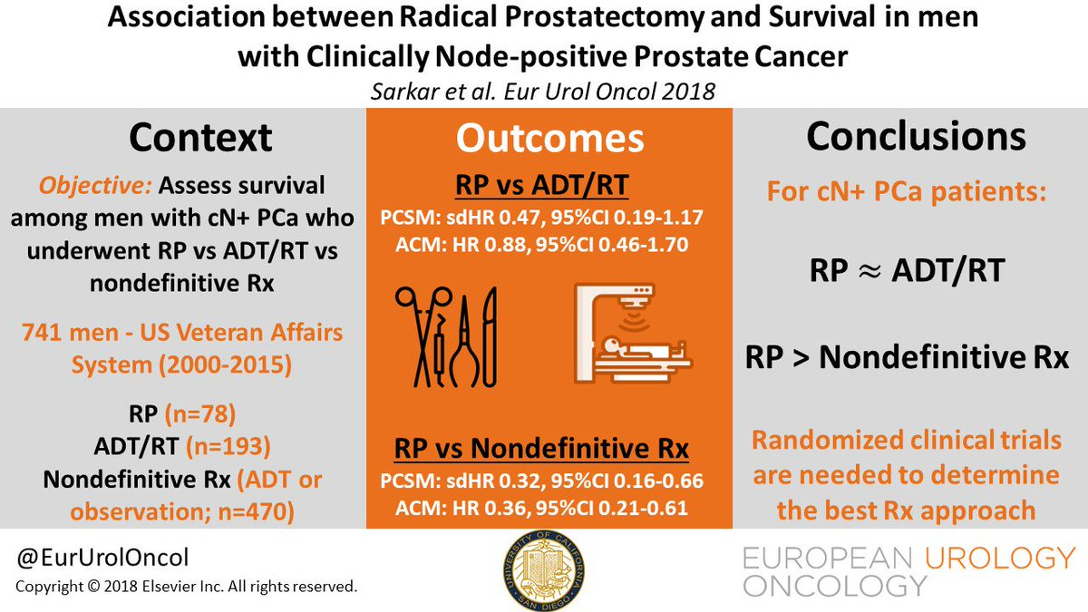 Association between Radical Prostatectomy and Survival in Men with Clinically Node-positive Prostate Cancer  https://euoncology.europeanurology.com/article/S2588-9311(18)30175-5/fulltext…  Newly accepted paper on @EurUrolOncol by Sarkar, @drkellyparsons, @cjkane10 and coworkers at @UCSDHealth  #prostatecancer #uroonc #VisualAbstract