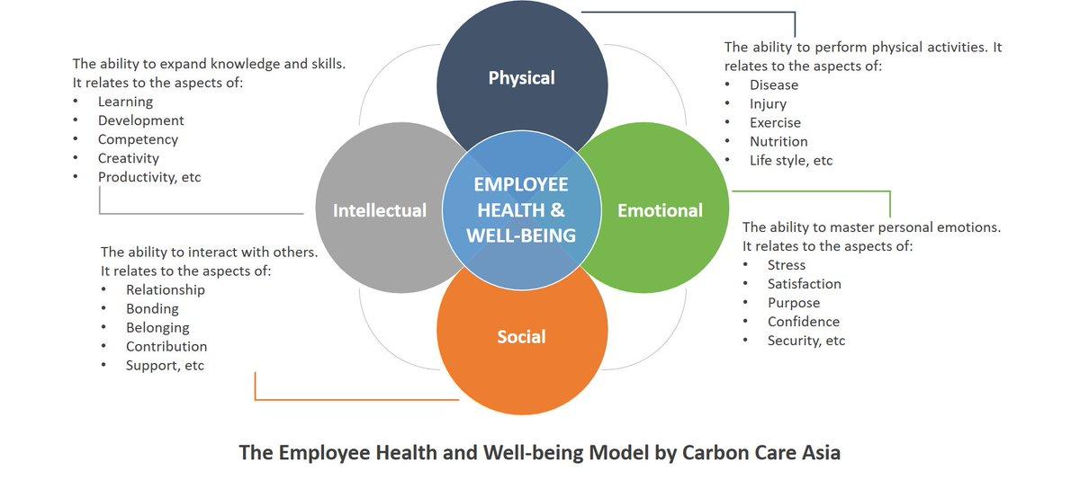 RT @GRESB What makes an effective employee health and well-being program?  #GRESBInsights https://t.co/AQZ7aajirU