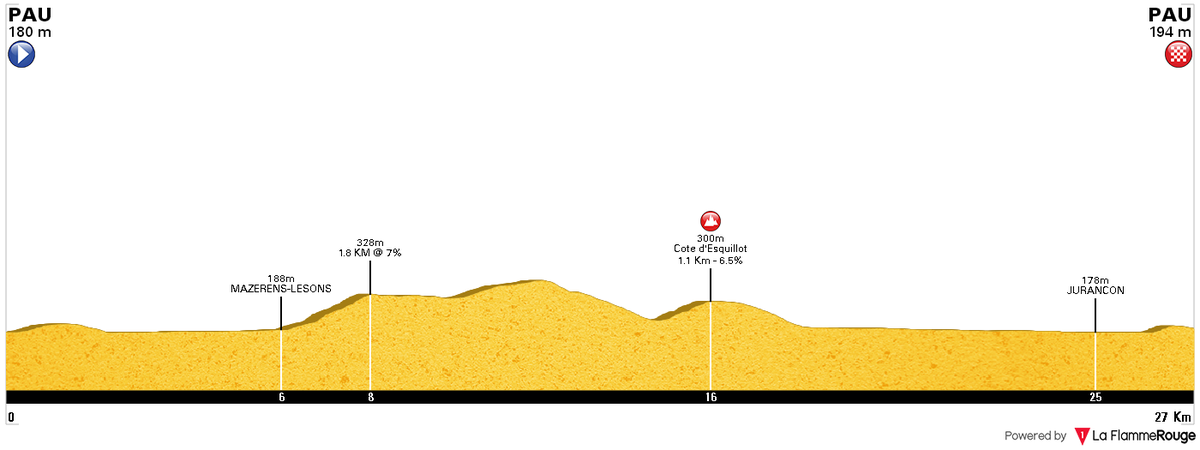 #TDF2019 After learning of the existence of a TT in Pau, I hoped to show my historical culture with a comparison with a TT that I had recently drawn (Stage 1a, Route du Sud 1994).  The routes don't coincide, they leave from Pau towards the South and the North respectively.