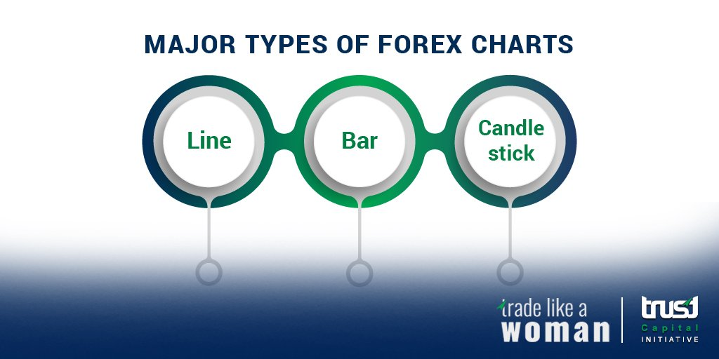 Trade Like A Woman Technical Ysis Of The Data From Forex Market Is Done Using Charts Tradelikeawoman Forextrader Forextrading