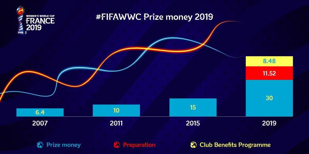 FIFA's Council has approved a financial contribution of USD 50 million to the 24 #FIFAWWC 2019 teams; 3x amount paid in 2015.  NEW - Preparation money to support qualified teams pre-tournament NEW - Club Benefits programme to reward clubs releasing players.