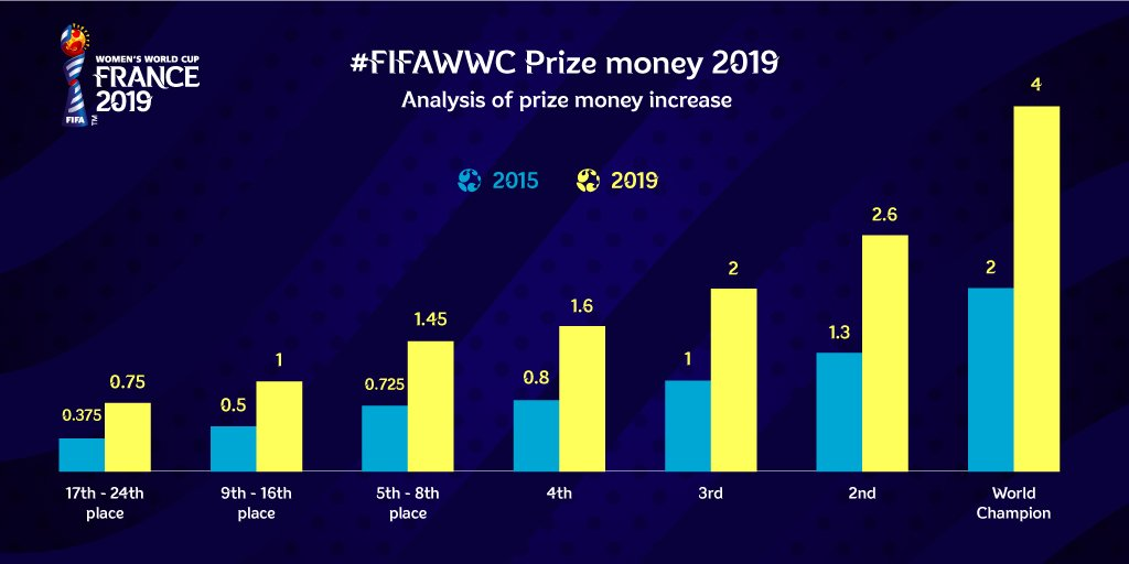 As well as the funding increase, the women's international match calendar 2020-2023, now based on a four-year cycle: was approved. This will include six international windows per year, with a detailed breakdown of different types of windows and conditions that apply to them.