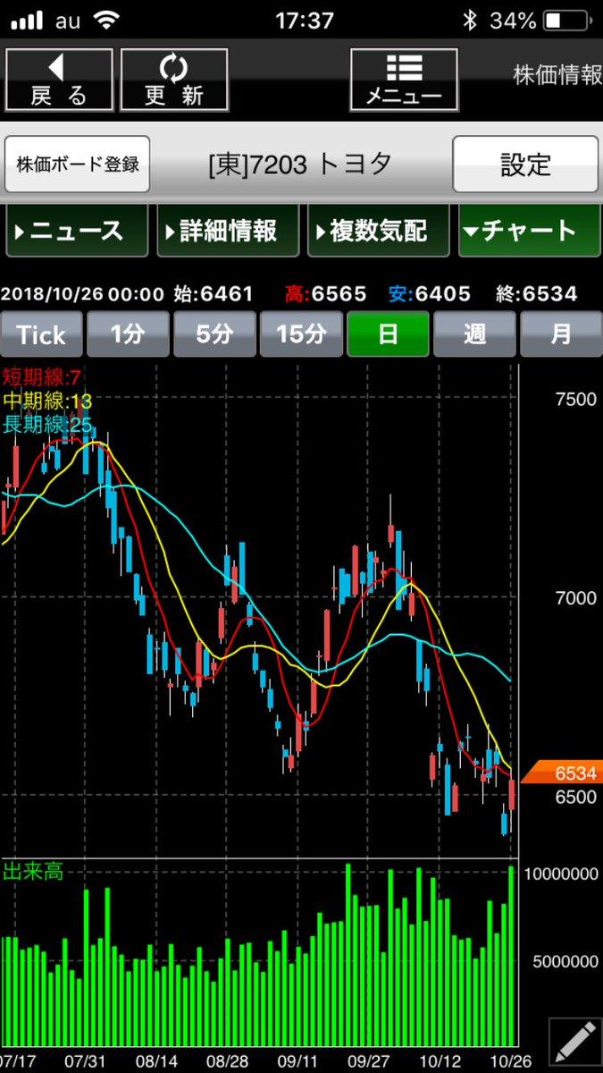 株価 toyota