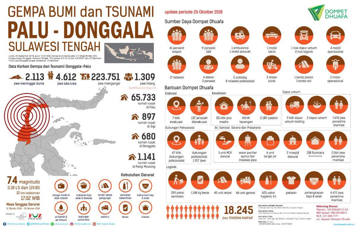 Update Infografis 26 Oktober 2018 Respon Darurat Gempa Bumi Dan