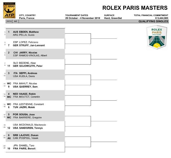 Rolex Paris Masters 2018 - Bercy - 1000 - Page 2 Dqc13xcWwAAjoUe