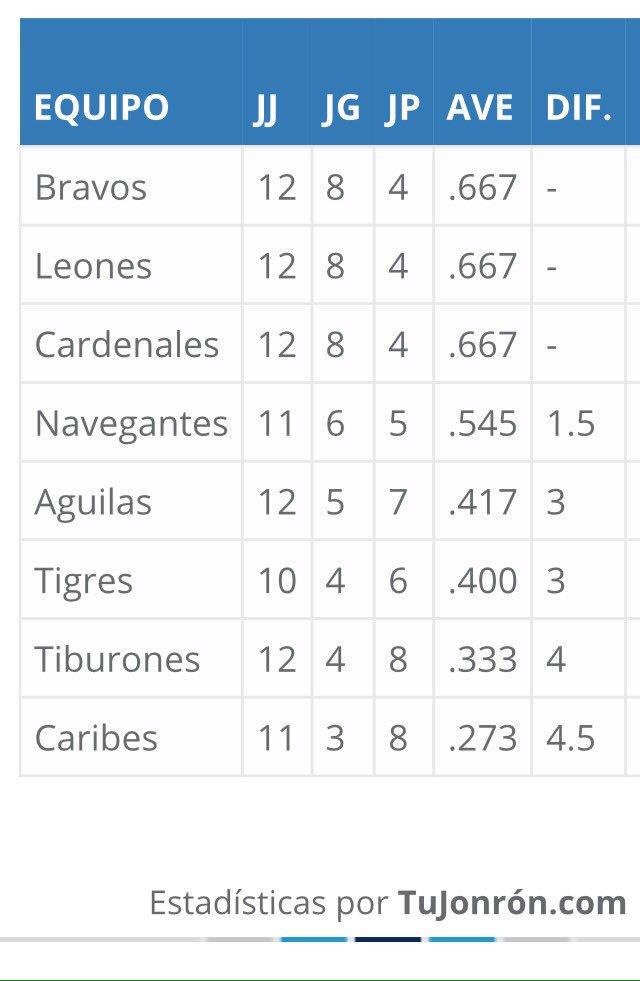 Cardenales 4 - 10 Tigres 26/10/18 DqfDRpPXgAARqph