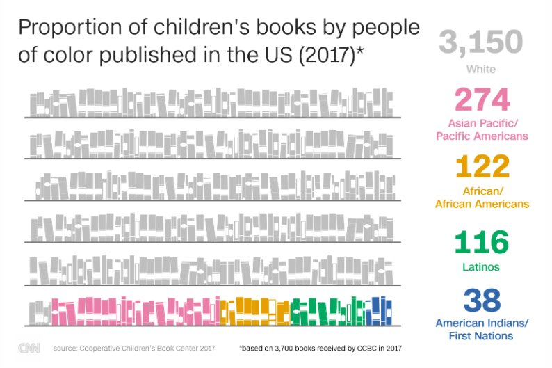 This graphic put the challenge in perspective...and is also #WhyIWrite #weneeddiversebooks