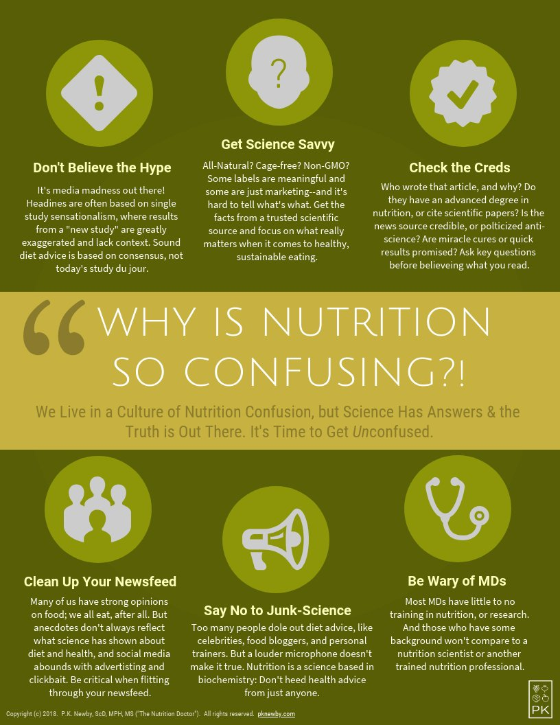 Why Press Shouldnt Be Your Source For >> The Nutrition Doctor On Twitter Why Is Nutrition So