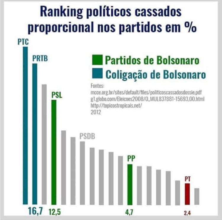 'Mas o PT apoia o Maduro' E o Bolsonaro faz declarações de amor ao Pinochet.  'O PT é corrupto' Na verdade o partido do Bolsonaro e suas coligações são os q possuem mais políticos cassados no Brasil.  Num cenário onde só há péssimas escolhas, devemos ir na menos pior. E é Haddad.