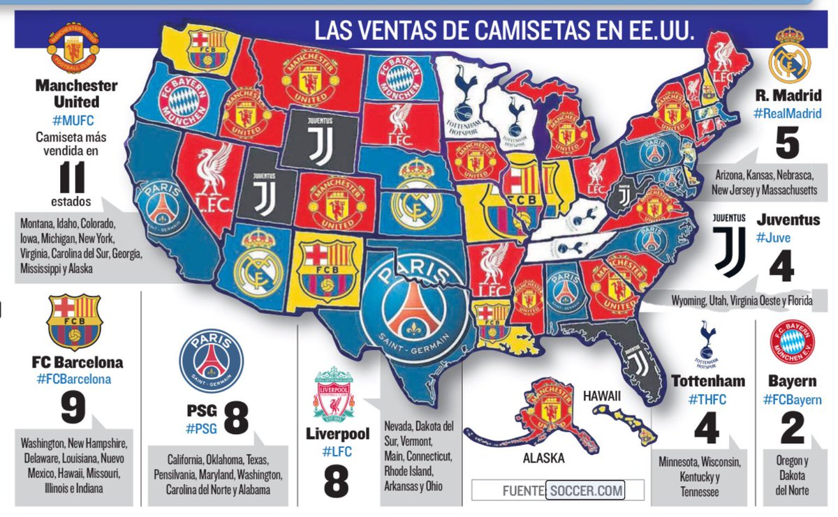 ddc488b66 PSG s growing popularity in the US   PSG ranks 3rd behind Man United and  Barcelona in shirt sales.
