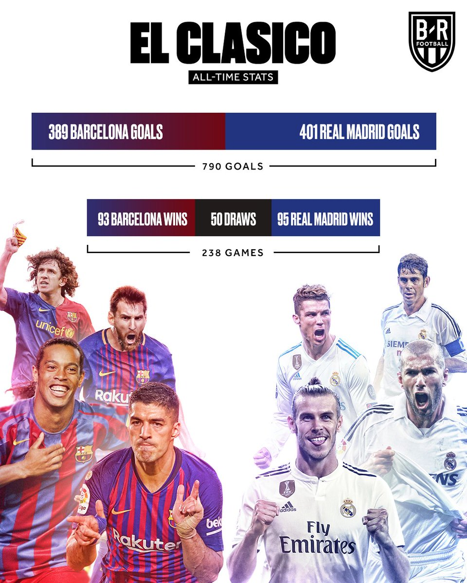 El Clasico | Bleacher Report | Latest News, Videos and Highlights