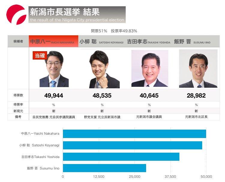 【速報】新潟市長選、自民支持の中原八一氏が当選確実