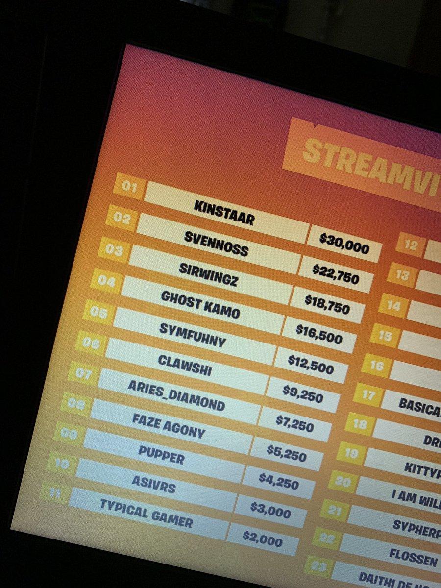 @Symfuhny 5th place lets gooooo boyssss