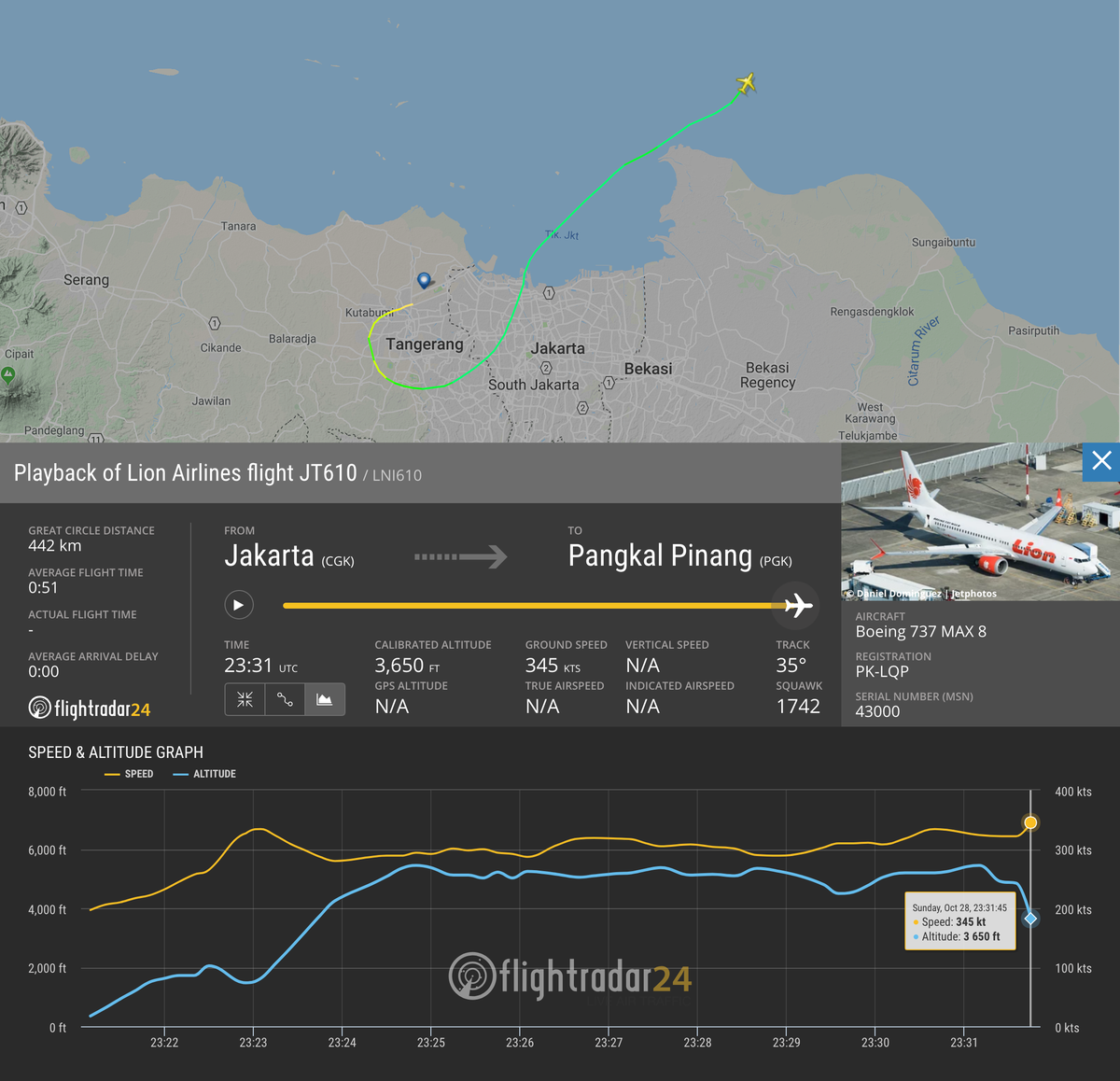 We're following reports that contact has been lost with Lion Air flight #JT610 shortly after takeoff from Jakarta.   ADS-B data from the flight is available at  https://t.co/zNM33cM0na