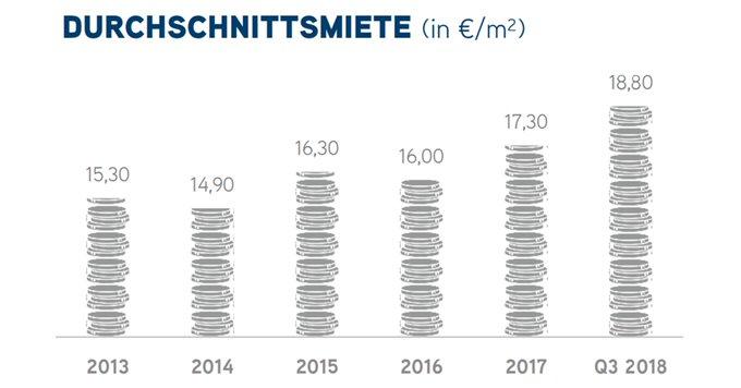Auf dem Markt für #Büro-Immobilien in #München sind weiterhin rekordverdächtige Bewegungen zu beobachten. So ist der Flächenumsatz in der Bürovermietung um 15 % gestiegen, das Transaktionsvolumen im Investmentbereich sogar um 19 %. Alle Infos im Überblick:  t.co/a6uNR1ZNIm