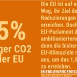 Die gute Nachricht: Die #EU wird sehr wahrscheinlich die #Klimaziele 2030 erreichen. Die schlechte Nachricht: Die #CO2-Emissionen müssten um 55%, nicht nur um 30% sinken #energiewendebeschleunigen AB