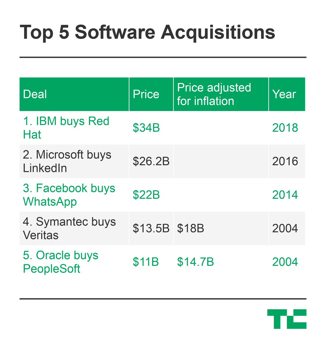 How IBM's massive $34B acquisition of Red Hat stacks up against history's largest M&As