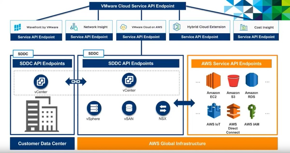 Aws s3 over direct connect