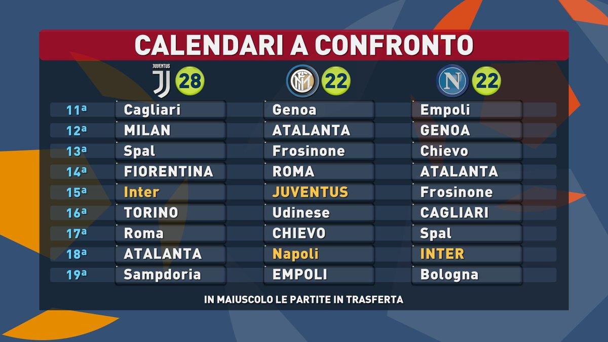 Calendario Napoli E Juve A Confronto.Calendari A Confronto Per La Juve Cammino Difficile Il
