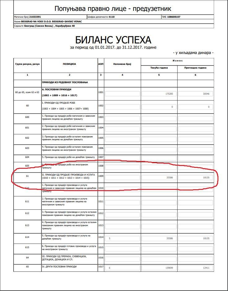 """Кога ви зајабавате? Станови у """"Београду на води"""" не коштају више од 1000 еура?!"""