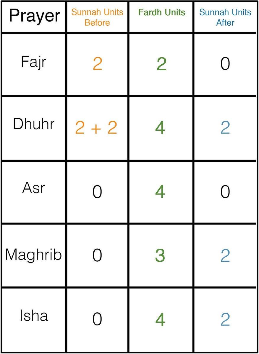 HOW MANY SUNNAH RAKATS IN FAJR NAMAZ