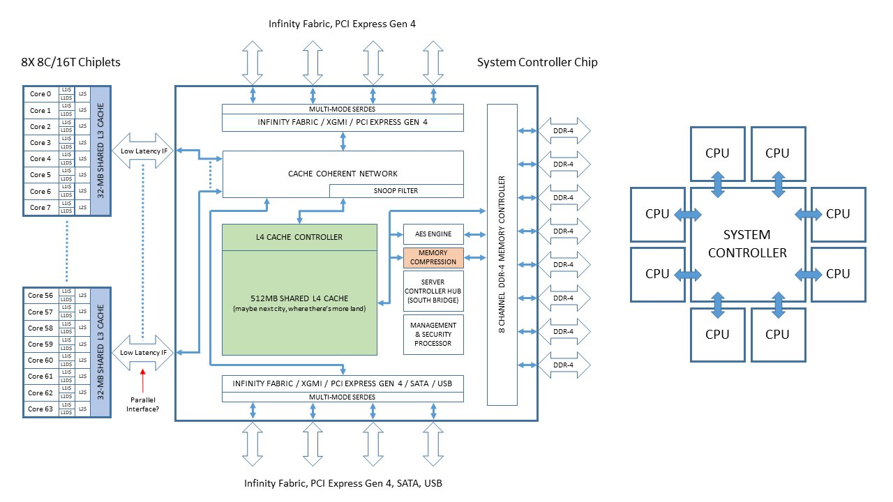Amd Announced Eypc Rome 7nm Cpu With 64c 128t Hardwarezone Pentium 4 Block Diagram This Image Has Been Resizedclick To View Original