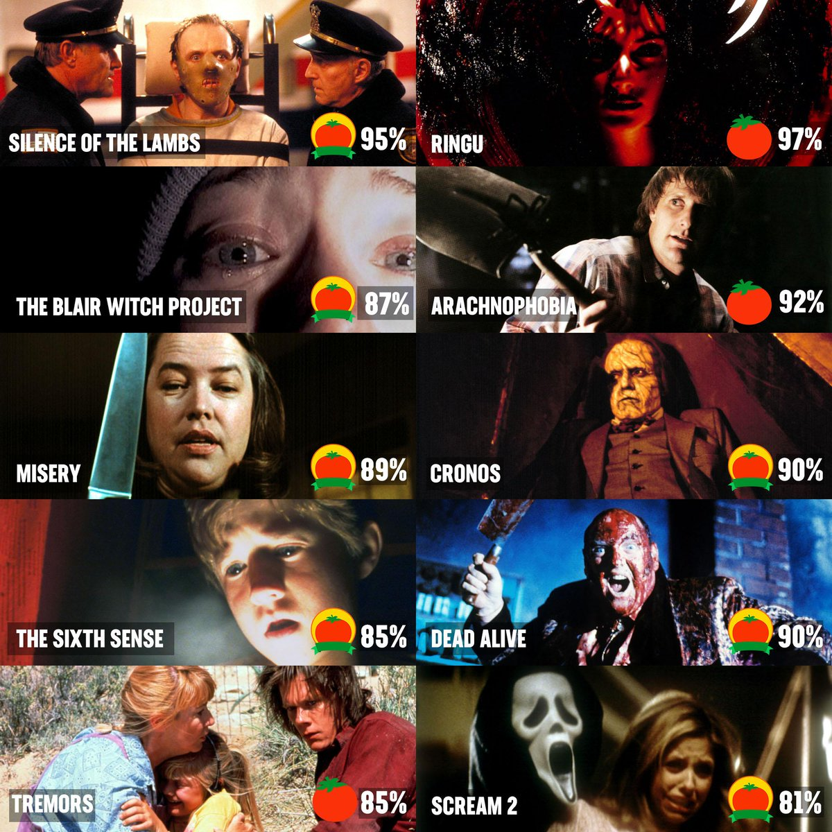 2018 rotten tomatoes horror movies