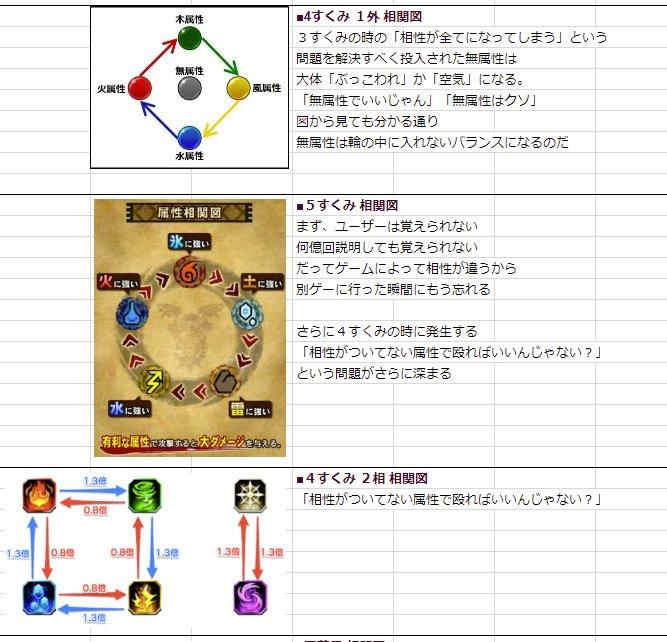 ソシャゲの属性相性図とゲームバランスの問題と傾向をまとめた画像が
