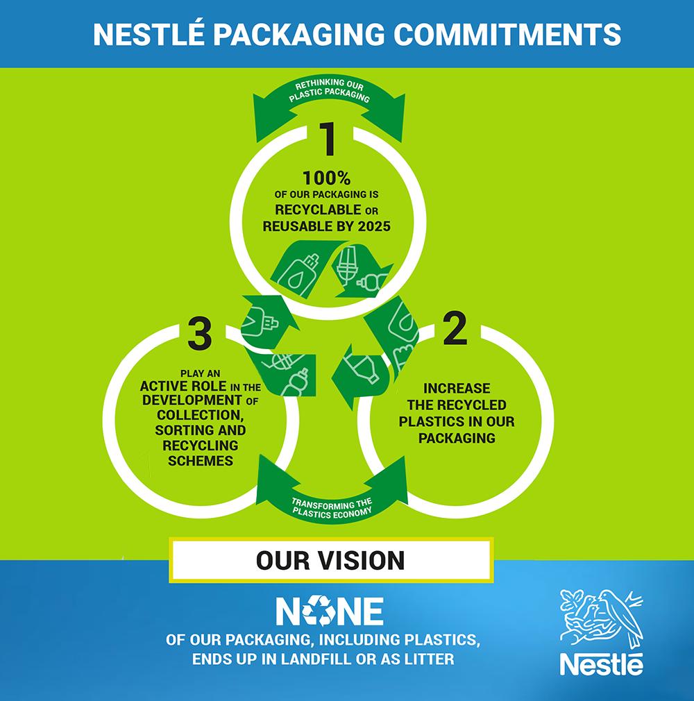 Nestlé on Twitter: