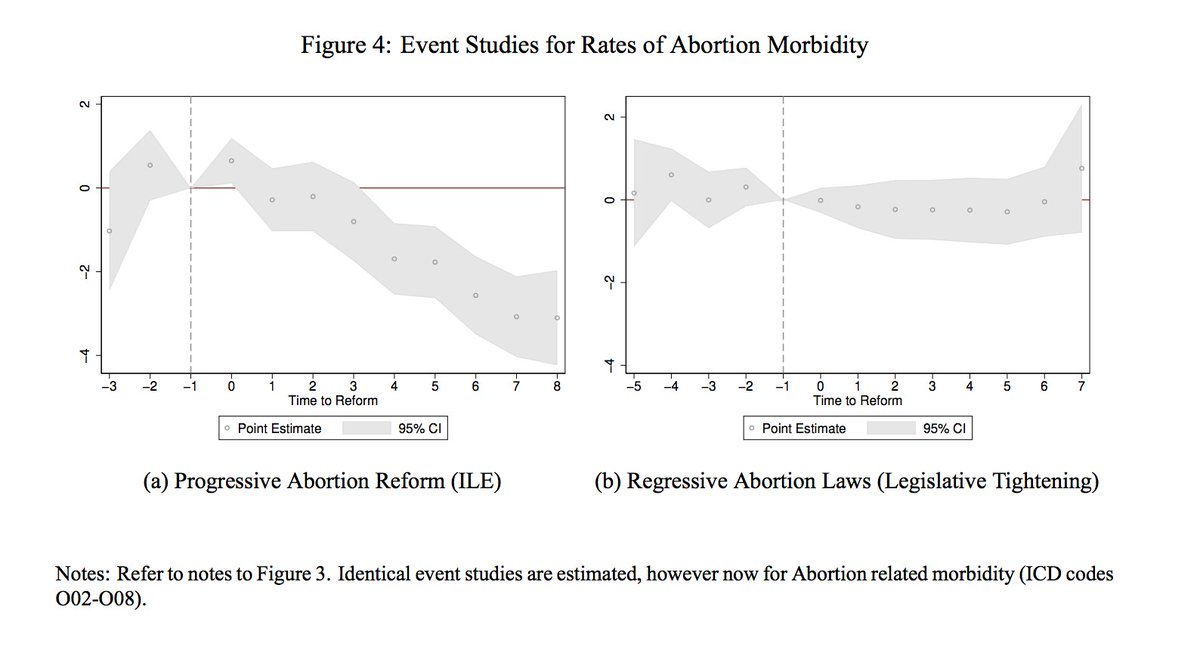 abstract for abortion