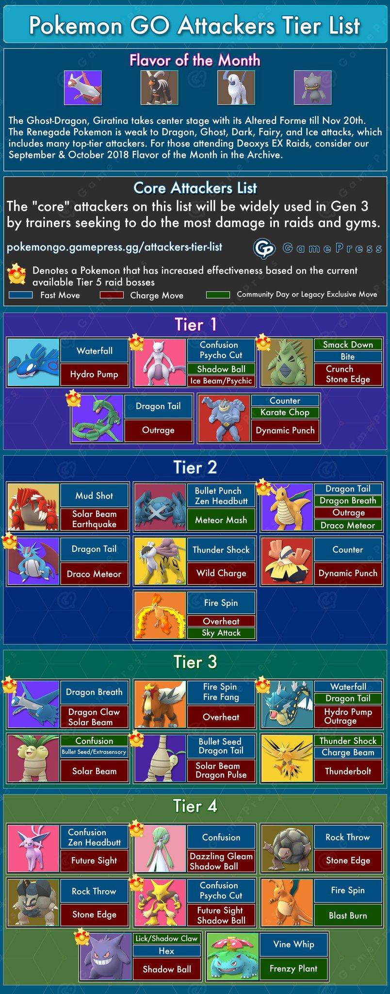 GamePress | Pokémon GO on Twitter: