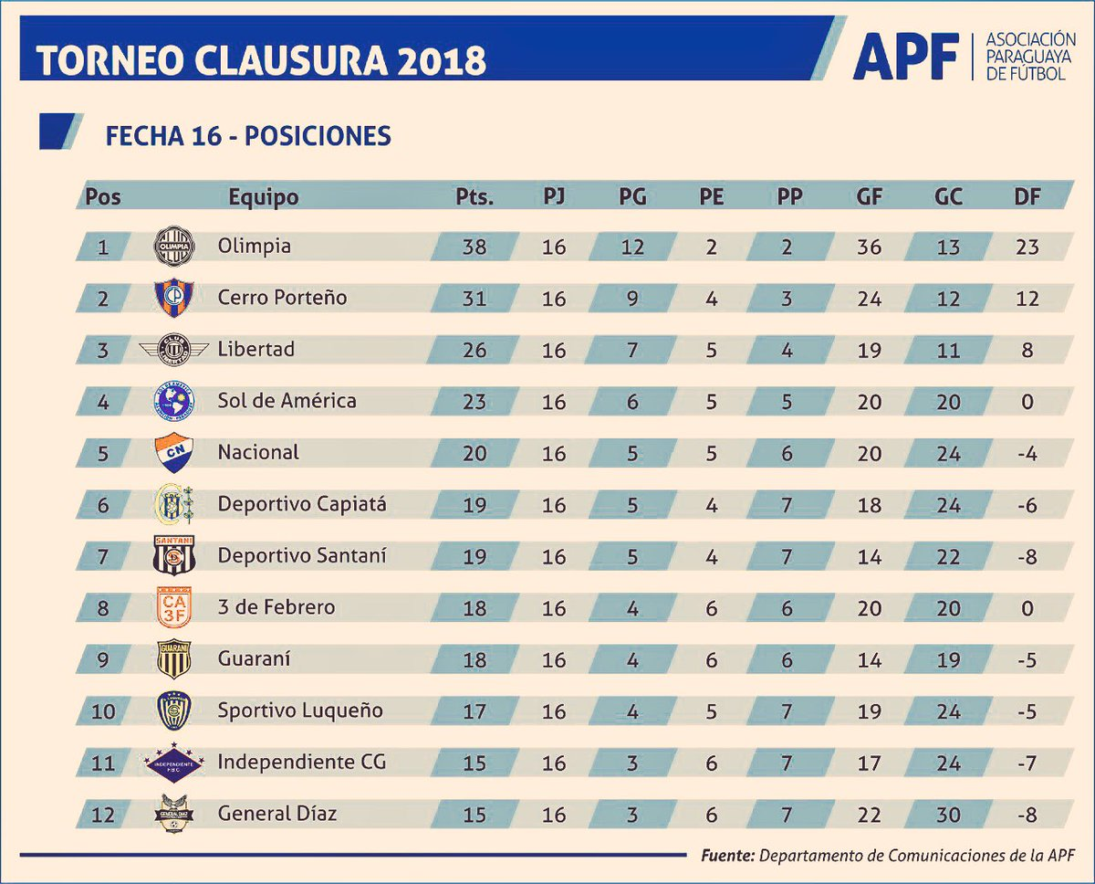 👉🏼 Tabla de Posiciones del #Clausura2018, tras 16 Fechas ⚽️🇵🇾🏆 https://t.co/mG4LbHyBEh