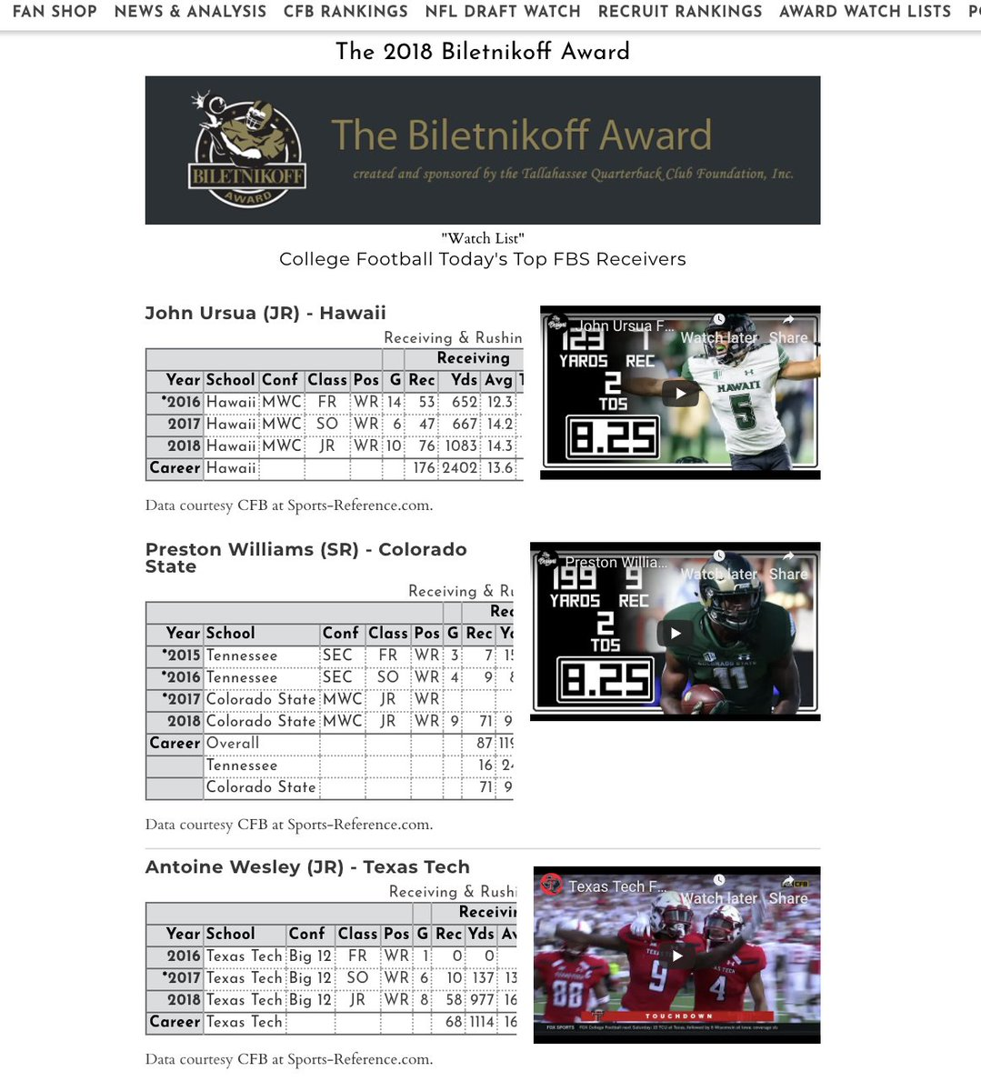 College Football Today On Twitter The Fred Biletnikoff Award Watch