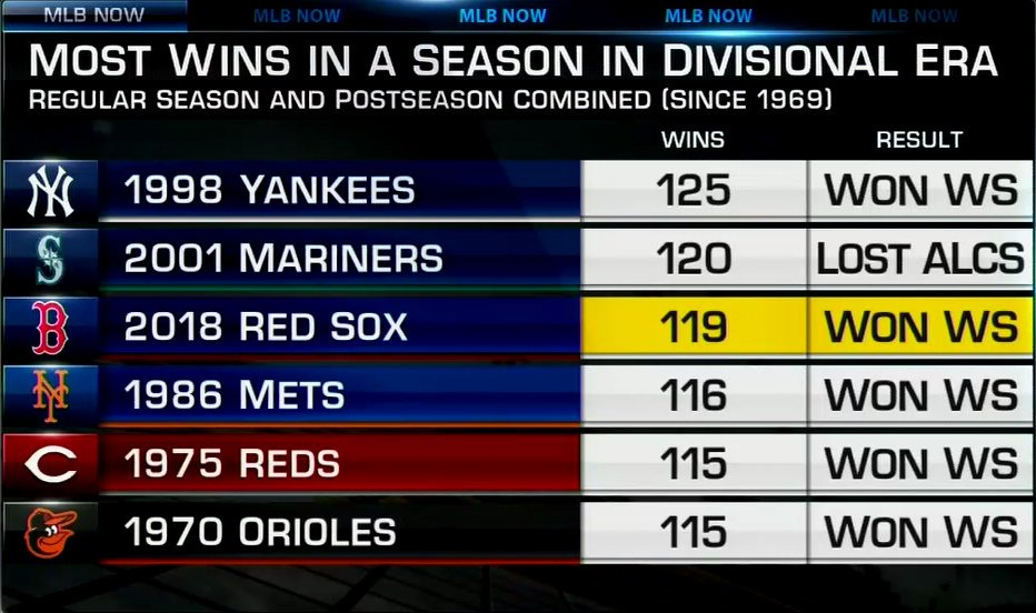 Are the 2018 @RedSox the best team in the Divisional Era? #MLBNow