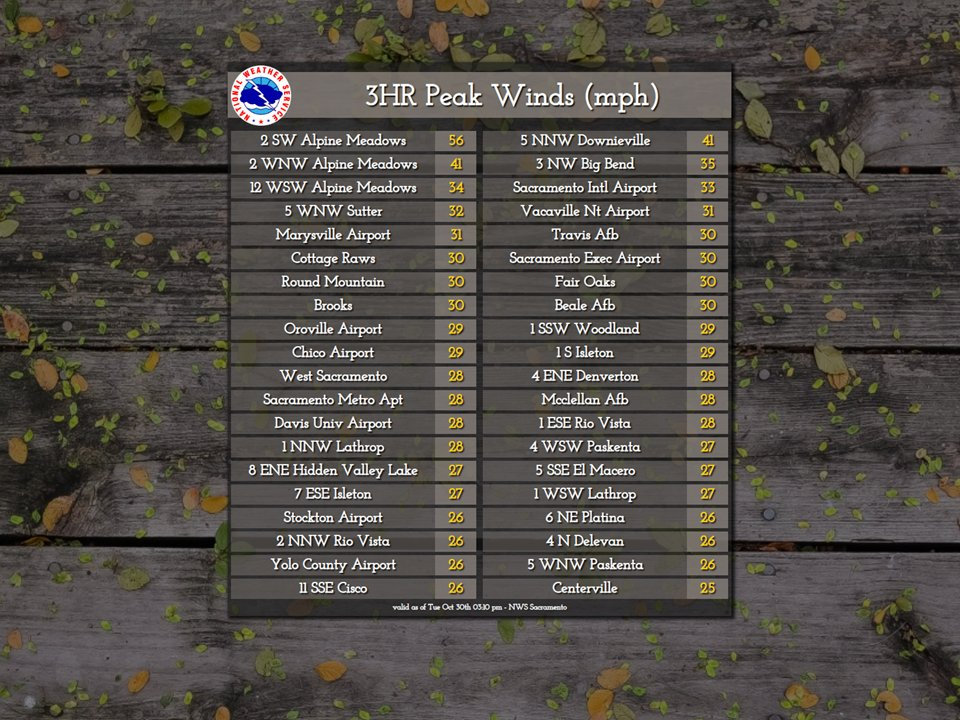 Nws Sacramento On Twitter Gusty Winds Will Continue Across