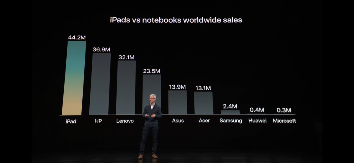 """1/ Some suitably freaked out or annoyed by Apple's marketing slide on iPad """"versus"""" notebooks. A couple of notes here because I think it is important to consider iPads in the context of the massive shift of where computing happens."""