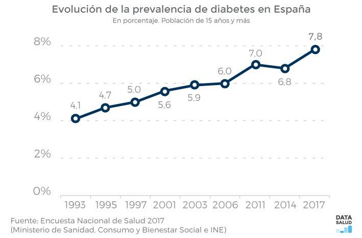 Image for the Tweet beginning: #DiaMundialDeLaDiabetes El 7,8% de la