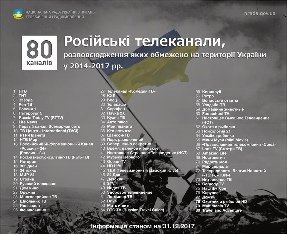 2 провайдера в зоні проведення ООС отримали штрафи через ретрансляцію російських телеканалів http://bit.ly/2B6OXyR #НацРада #МінСтець