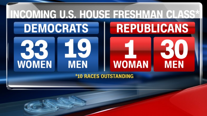 Republicans only have one woman in the incoming House freshman class.