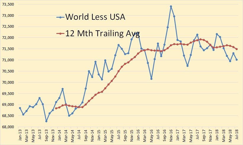 """test Twitter Media - """"World less USA peaked in November 2016 at 73,407,000 barrels per day. In July it was down 2,388,000 barrels per day from that point. The question is: Just how long will the USA be able to continue to increase production in order to hold off #peakoil?""""  https://t.co/OqLWmytrni https://t.co/CidACdtKFz"""