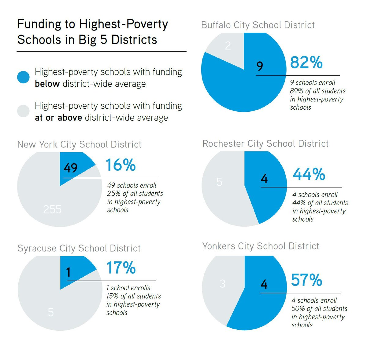 Newly available school-level spending data illuminate how education aid flows not just among districts, but among schools within districts. For New York's Big 5 districts, we find that many of the highest-poverty schools get less than the district average. https://t.co/kt6e9sIwuC