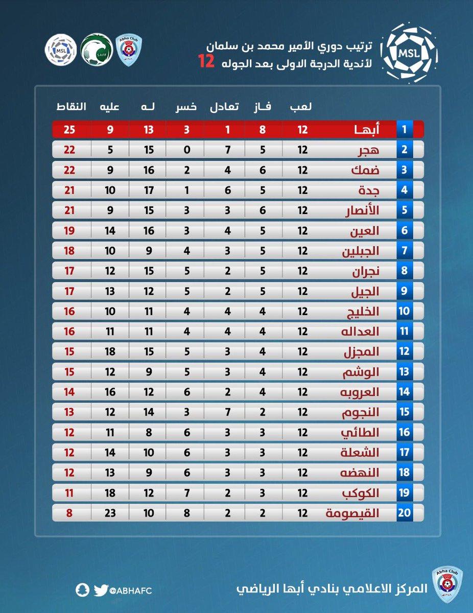 نادي أبها السعودي Twitterissa كرة القدم جدول ترتيب اندية