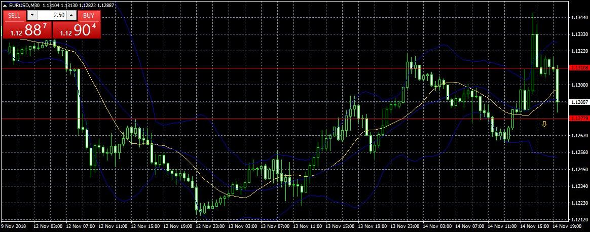 Eur Usd New 30m Trading Range 78 11 Around 113pictwitter 2f9vLh6Lou