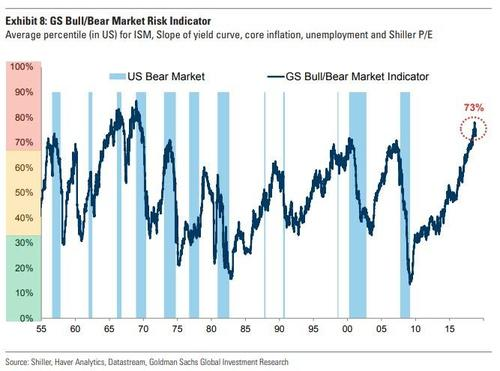 Goldman 'Bear Market Indicator' Nears Record High: 'No Limit To The Stupidity Of Wall Street': https://t.co/xd1nWX5hQZ @zerohedge