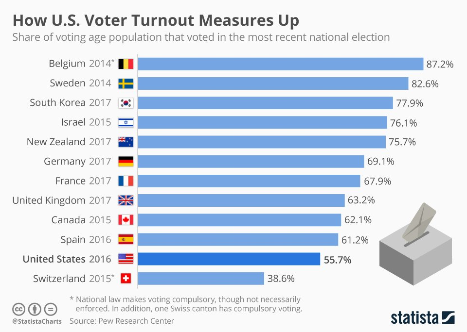 These are the countries with the highest voter turnout https://t.co/U5dD7CMOGj #politics