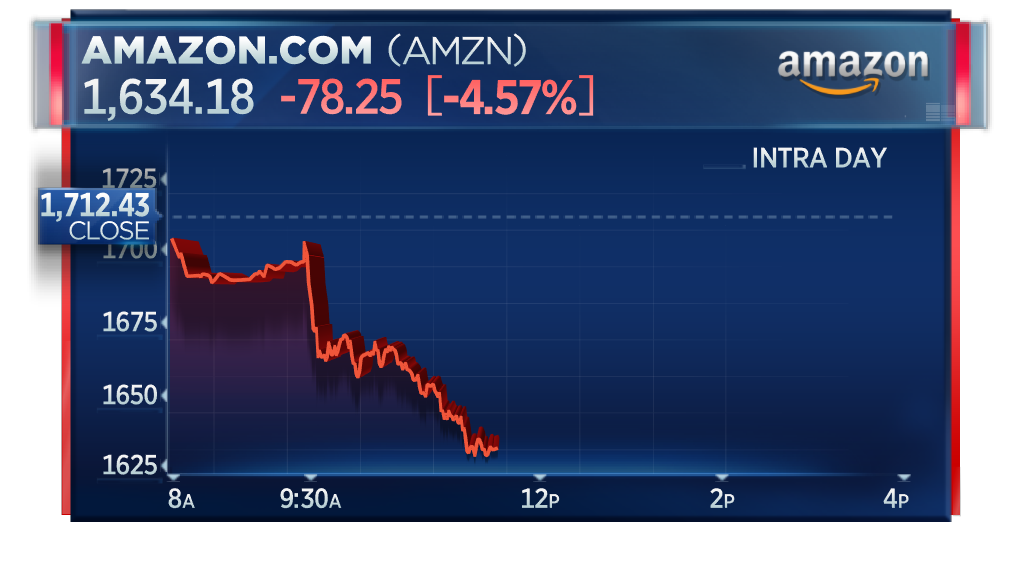 BREAKING: Amazon enters bear market, down 20% from all-time high on Sept. 4. https://t.co/YWvqS0Tbfh