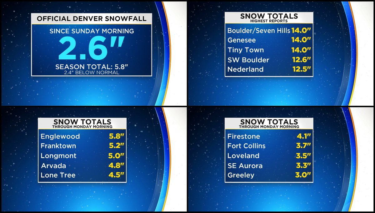 Other than renegade flurries, we're now done with falling snow along the Front Range. Our official storm total for Denver is 2.6' which means for the season we're now just a couple of inches below normal through November 12. #4wx #cowx @CBSDenver @ChrisCBS4 @DaveAgCBS @LaurenCBS4