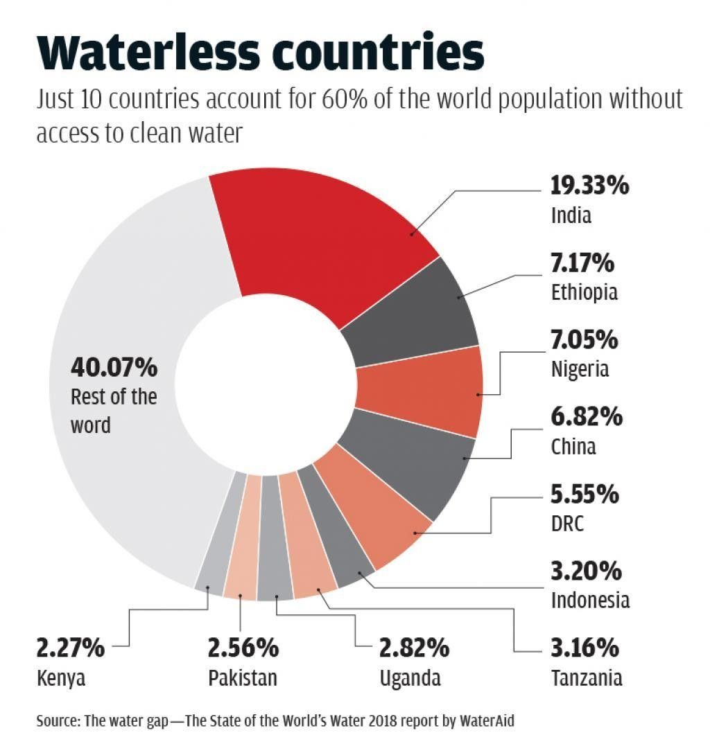 #India is suffering the 'worst #water crisis in its history' https://t.co/sAKT4MqtF3 #environment