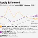 Home sales and contract signings have been mostly flat or down slightly over the last six months despite job and wage gains and broad economic strength during that time. The culprit is declining affordability. https://t.co/eECwmW4TlS