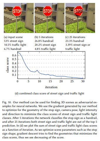 Using differentiable ray tracing to make 3D adversarial example objects: people.csail.mit.edu/tzumao/diffrt/